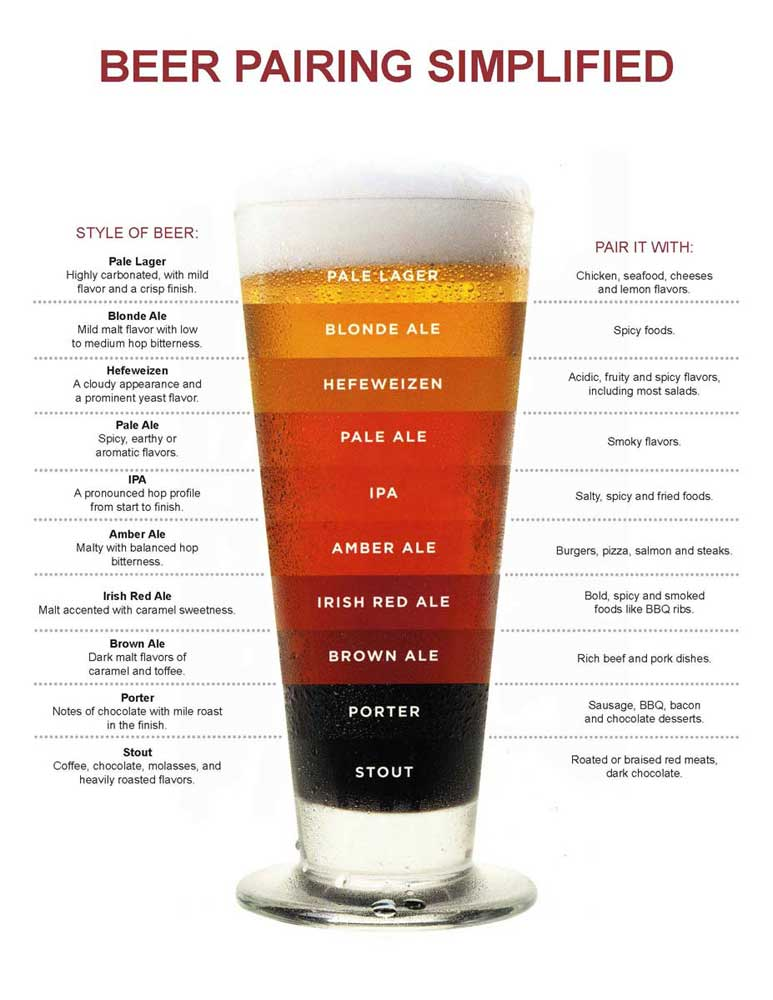 Beer Pairing Simplified